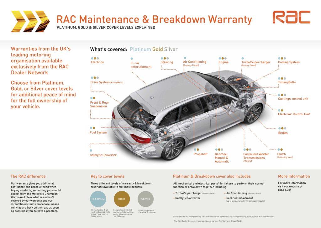 Rac Warranty Poster